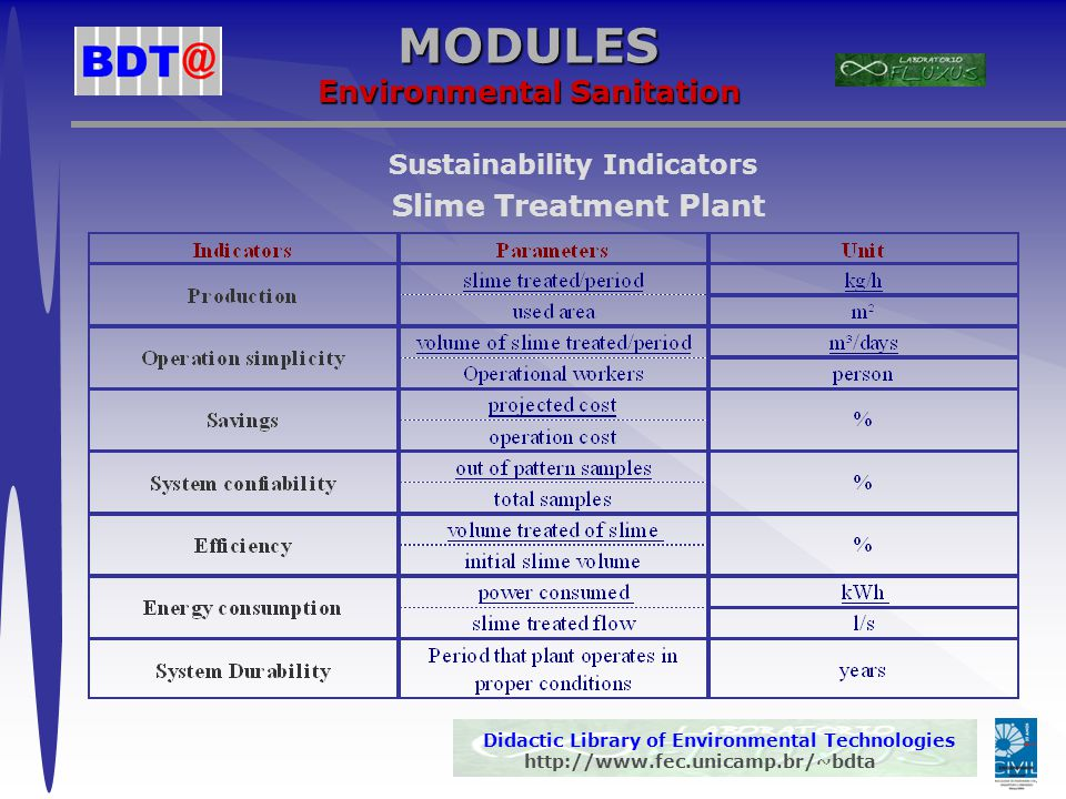Didactic Library of Environmental Technologies http://www.fec.unicamp.br/~bdta MODULES Mobility Sustainability Indicators Transports Systems
