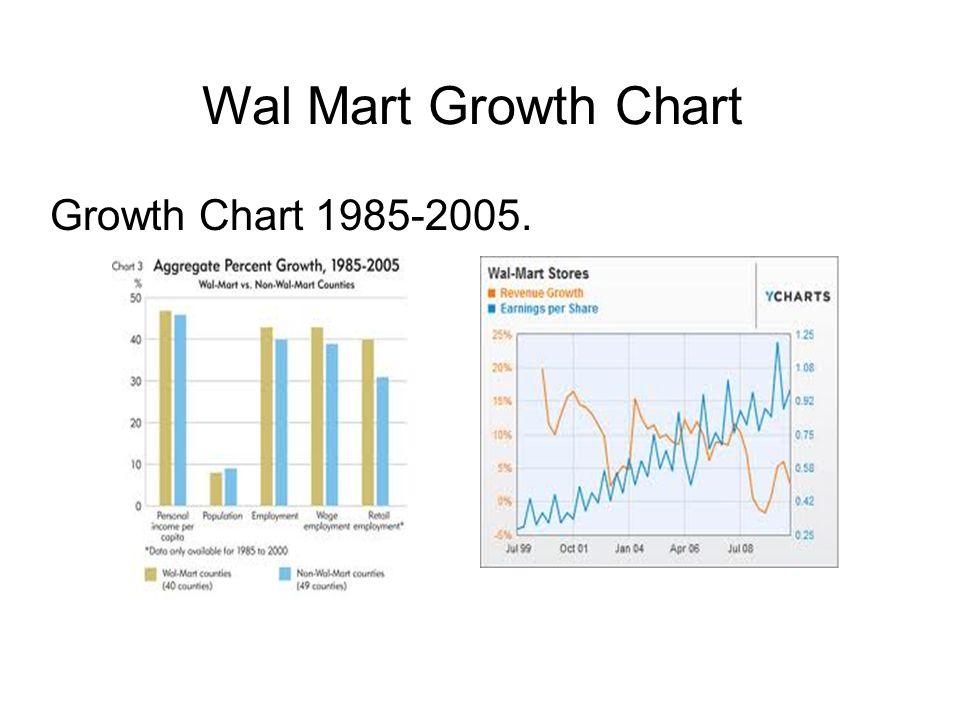 Wal Mart Growth Chart Growth Chart 1985-2005.