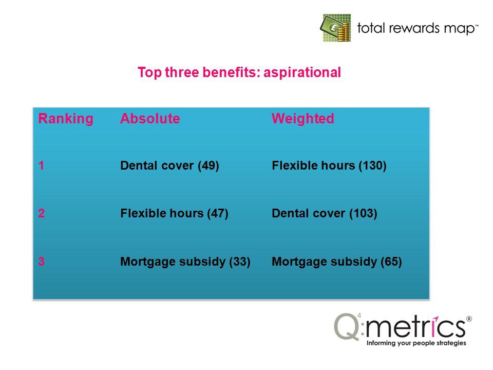 Top three benefits: aspirational