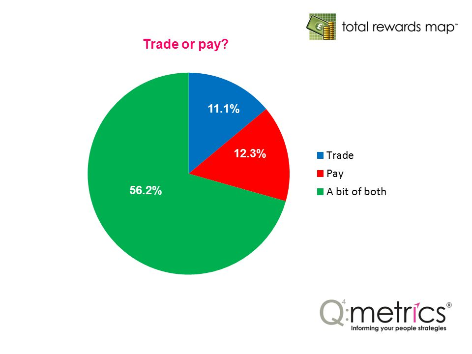 Trade or pay? 11.1% 12.3% 56.2%