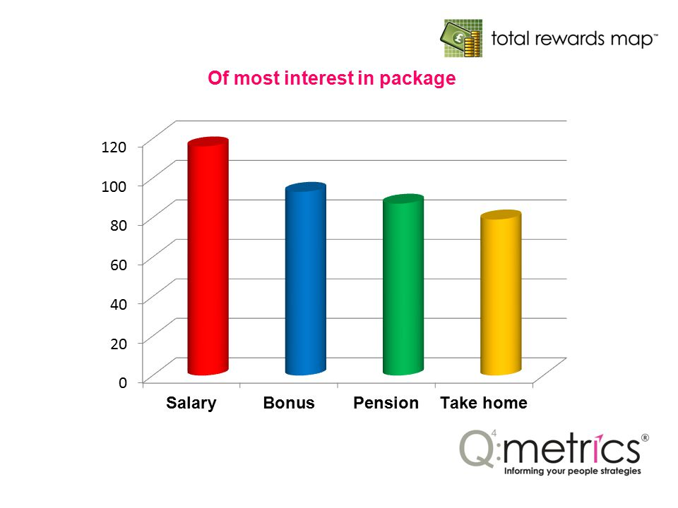 Of most interest in package