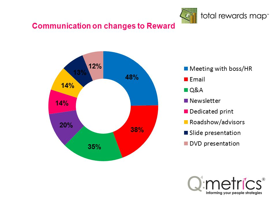 Communication on changes to Reward