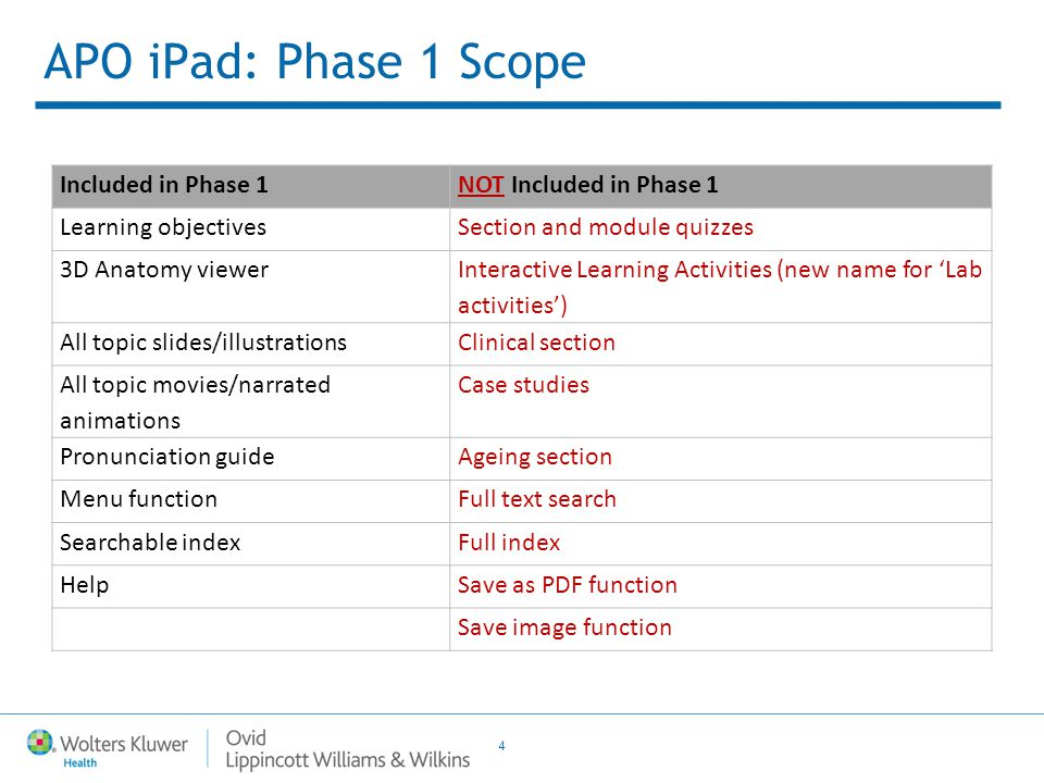 4 APO iPad: Phase 1 Scope Included in Phase 1NOT Included in Phase 1 Learning objectivesSection and module quizzes 3D Anatomy viewer Interactive Learning Activities (new name for 'Lab activities') All topic slides/illustrationsClinical section All topic movies/narrated animations Case studies Pronunciation guideAgeing section Menu functionFull text search Searchable indexFull index HelpSave as PDF function Save image function