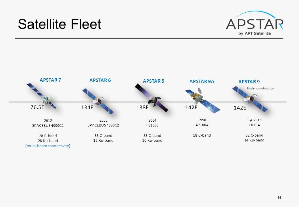 Satellite Fleet 14 APSTAR 5 2004 FS1300 38 C-band 16 Ku-band APSTAR 6 2005 SPACEBUS 4000C2 38 C-band 12 Ku-band APSTAR 7 2012 SPACEBUS 4000C2 28 C-band 28 Ku-band [multi-beam connectivity] APSTAR 9A 1998 A2100A 18 C-band APSTAR 9 Q4 2015 DFH-4 32 C-band 14 Ku-band Under-construction 76.5E 134E138E 142E