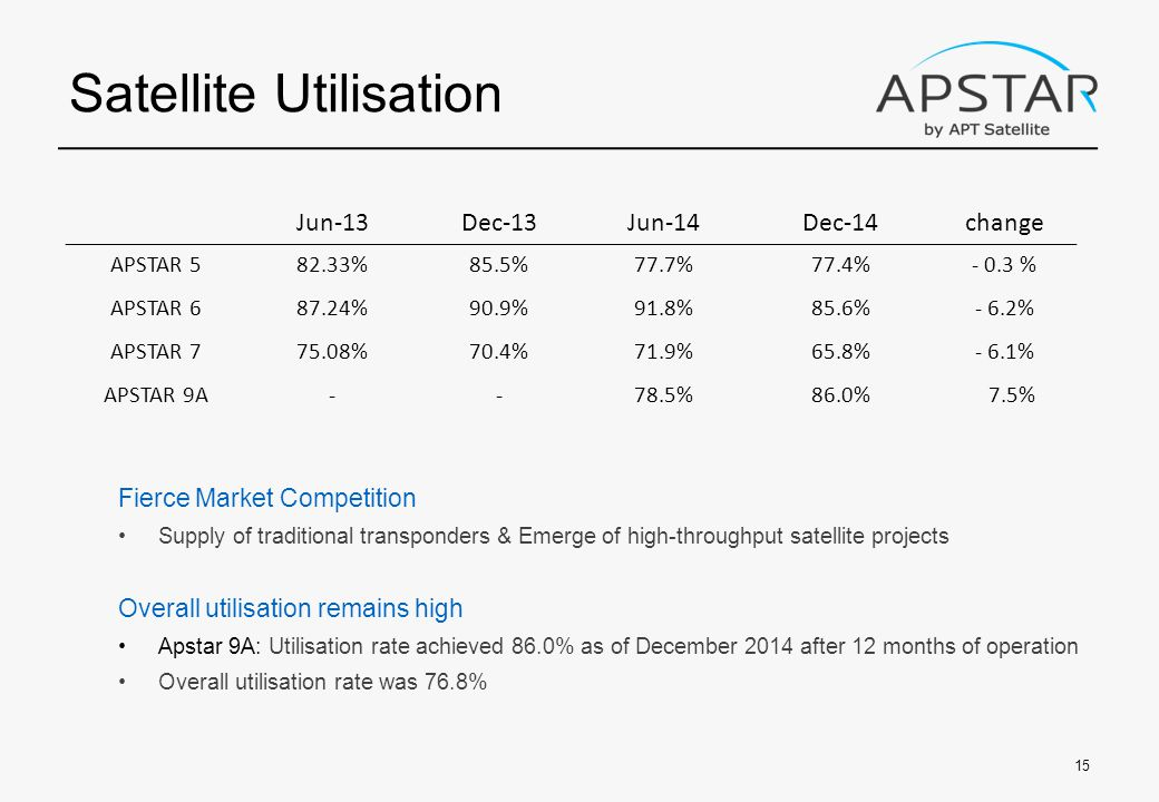 Satellite Utilisation Fierce Market Competition Supply of traditional transponders & Emerge of high-throughput satellite projects Overall utilisation remains high Apstar 9A: Utilisation rate achieved 86.0% as of December 2014 after 12 months of operation Overall utilisation rate was 76.8% 15 Jun-13Dec-13Jun-14Dec-14change APSTAR 582.33%85.5%77.7%77.4%- 0.3 % APSTAR 687.24%90.9%91.8%85.6%- 6.2% APSTAR 775.08%70.4%71.9%65.8%- 6.1% APSTAR 9A--78.5%86.0% 7.5%