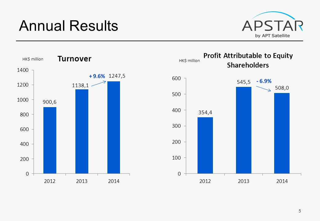 Annual Results 5