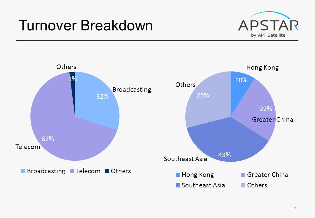 Turnover Breakdown 7 Broadcasting Telecom Others Hong Kong Southeast Asia