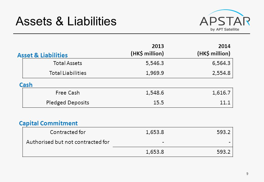 2013 (HK$ million) 2014 (HK$ million) Total Assets5,546.36,564.3 Total Liabilities1,969.92,554.8 Free Cash1,548.61,616.7 Pledged Deposits Contracted for1, Authorised but not contracted for-- 1, Assets & Liabilities 9 Cash Capital Commitment Asset & Liabilities