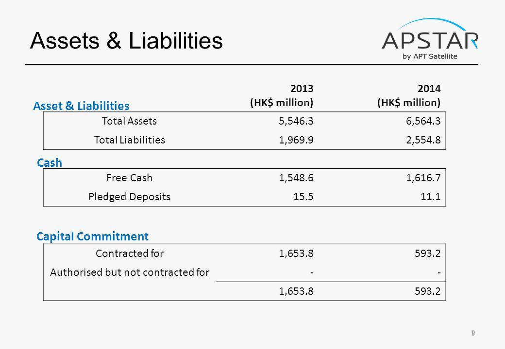 2013 (HK$ million) 2014 (HK$ million) Total Assets5,546.36,564.3 Total Liabilities1,969.92,554.8 Free Cash1,548.61,616.7 Pledged Deposits15.511.1 Contracted for1,653.8593.2 Authorised but not contracted for-- 1,653.8593.2 Assets & Liabilities 9 Cash Capital Commitment Asset & Liabilities