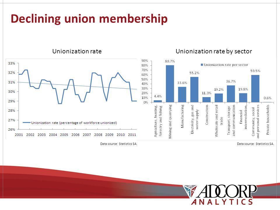 Declining union membership Unionization rate Data source: Statistics SA.