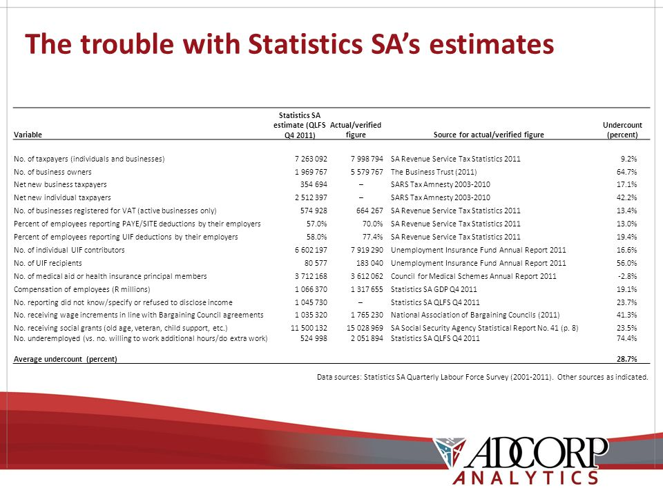 The trouble with Statistics SA's estimates Variable Statistics SA estimate (QLFS Q4 2011) Actual/verified figureSource for actual/verified figure Undercount (percent) No.