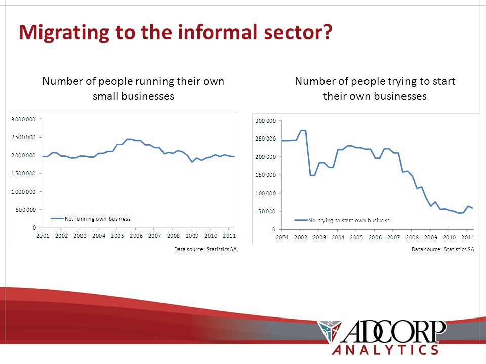 Migrating to the informal sector? Number of people running their own small businesses Data source: Statistics SA. Number of people trying to start the