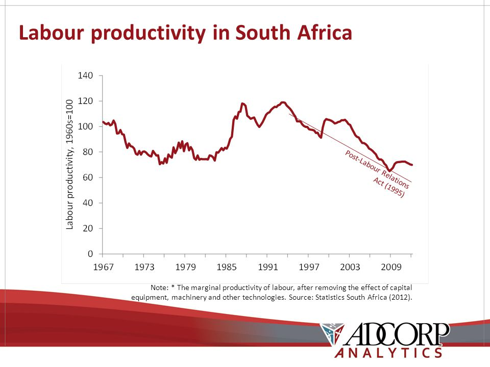 Labour productivity in South Africa Post-Labour Relations Act (1995) Note: * The marginal productivity of labour, after removing the effect of capital
