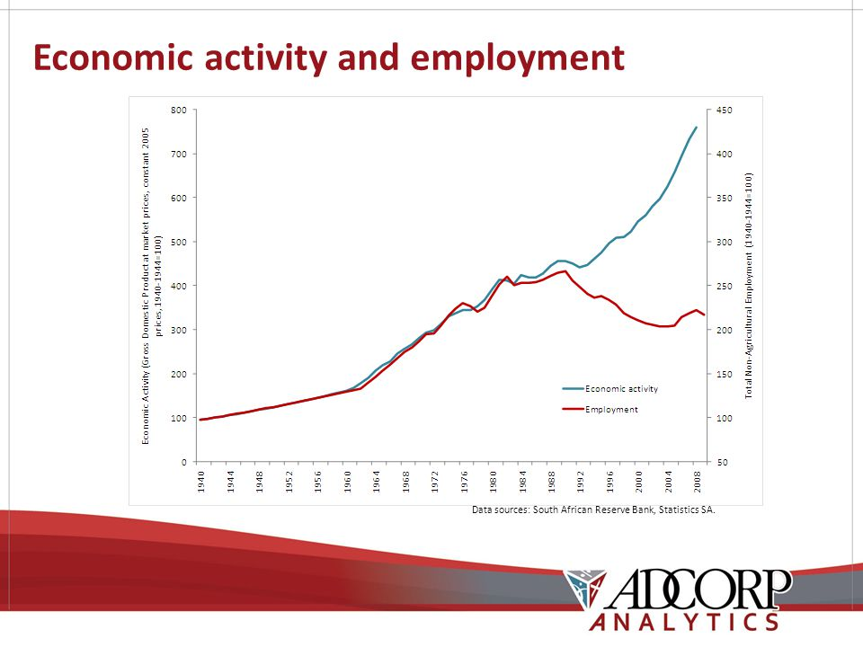Economic activity and employment Data sources: South African Reserve Bank, Statistics SA.