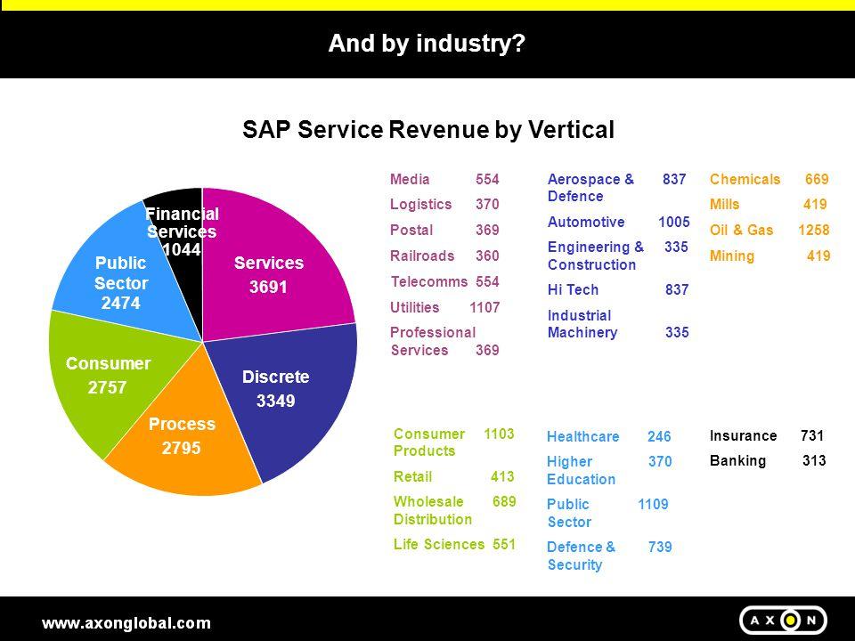 SAP Services Revenue by geography TOTAL: $16.1bn NA- $5746 UK/F/G - $4890 EME - $798 Sou.