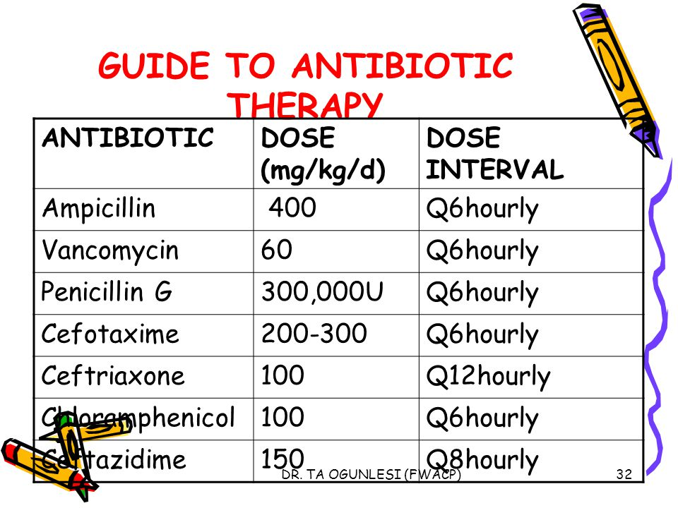 DR. TA OGUNLESI (FWACP)32 GUIDE TO ANTIBIOTIC THERAPY ANTIBIOTICDOSE (mg/kg/d) DOSE INTERVAL Ampicillin 400Q6hourly Vancomycin60Q6hourly Penicillin G3