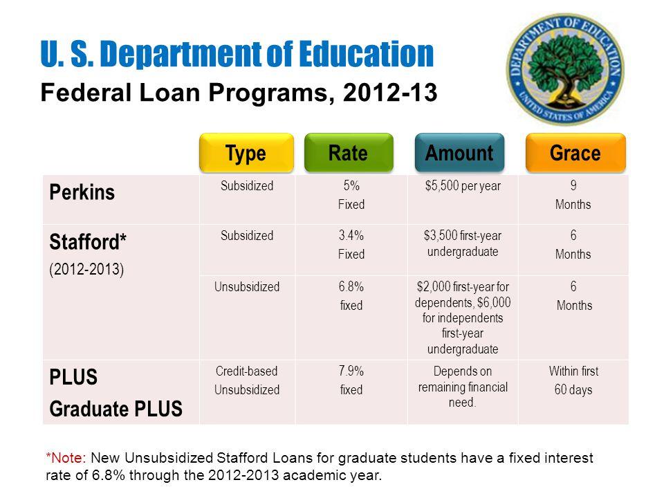 Federal Loan Programs, 2012-13 U. S.