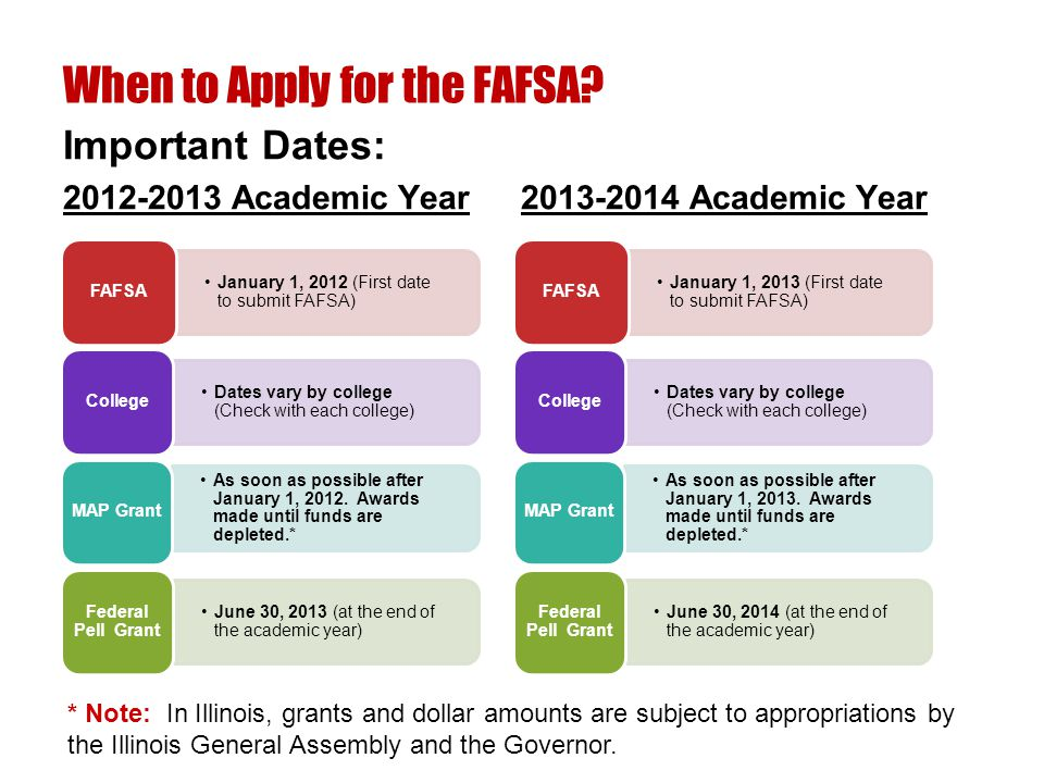 January 1, 2012 (First date to submit FAFSA) FAFSA Dates vary by college (Check with each college) College As soon as possible after January 1, 2012.