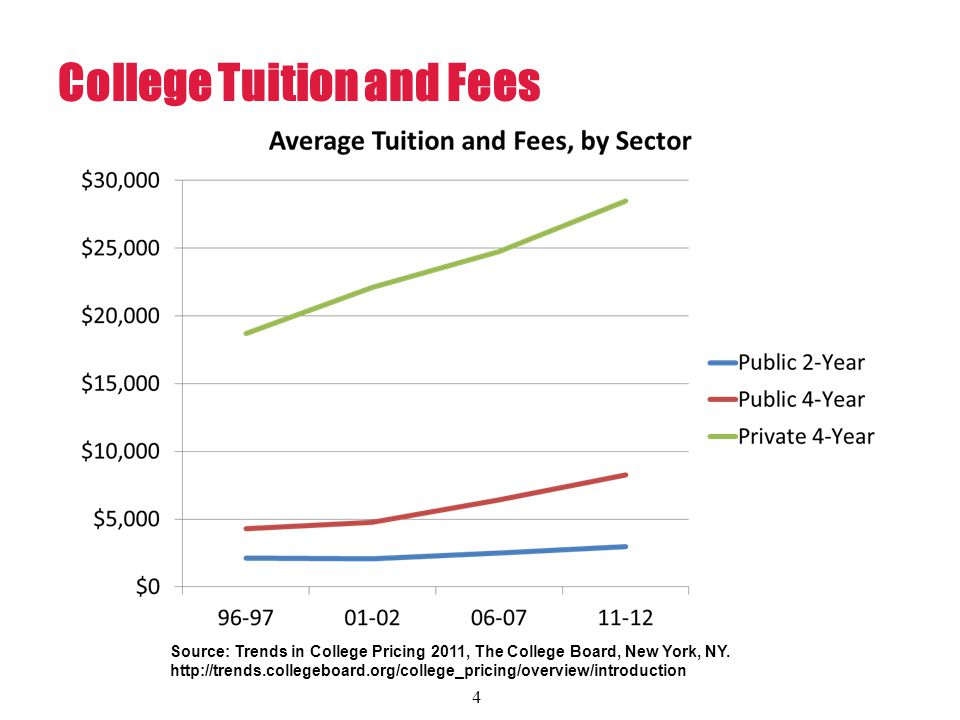 Source: Trends in College Pricing 2011, The College Board, New York, NY.
