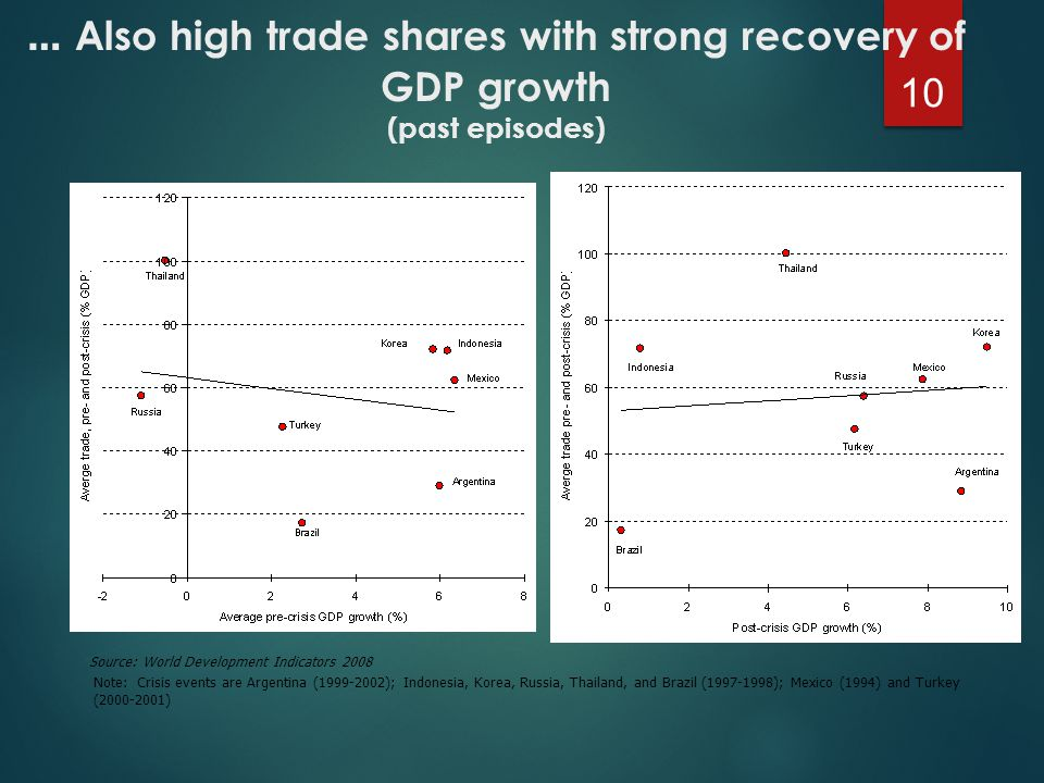 … Also high trade shares with strong recovery of GDP growth (past episodes) 10 Source: World Development Indicators 2008 Note: Crisis events are Argentina (1999-2002); Indonesia, Korea, Russia, Thailand, and Brazil (1997-1998); Mexico (1994) and Turkey (2000-2001)