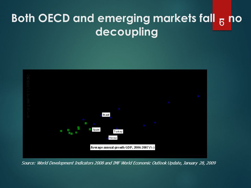 Both OECD and emerging markets fall – no decoupling 6 Source: World Development Indicators 2008 and IMF World Economic Outlook Update, January 28, 2009