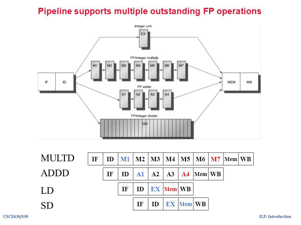 ILP: IntroductionCSCE430/830 Microarchitecture of Intel Pentium 4