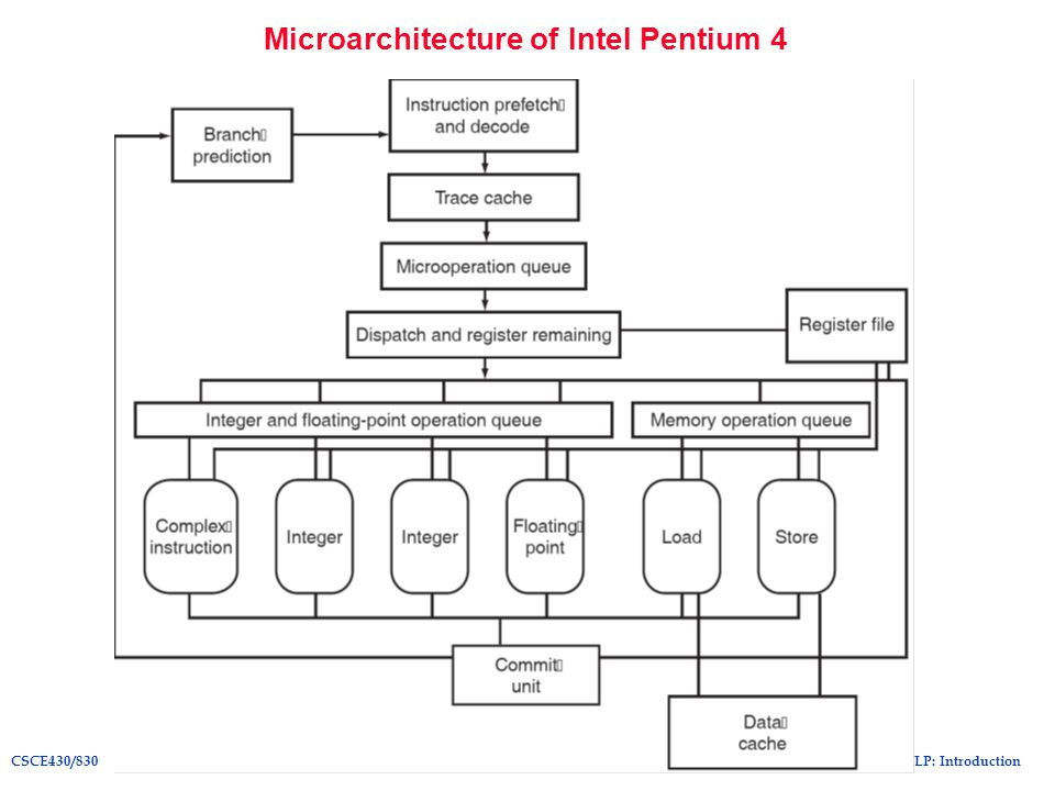 ILP: IntroductionCSCE430/830 The big picture Parallelism Increase pipeline depth Multiple issue Dynamic multiple issue Static multiple issue Many decisions are made by compiler before execution Many decisions are made by hardware during execution