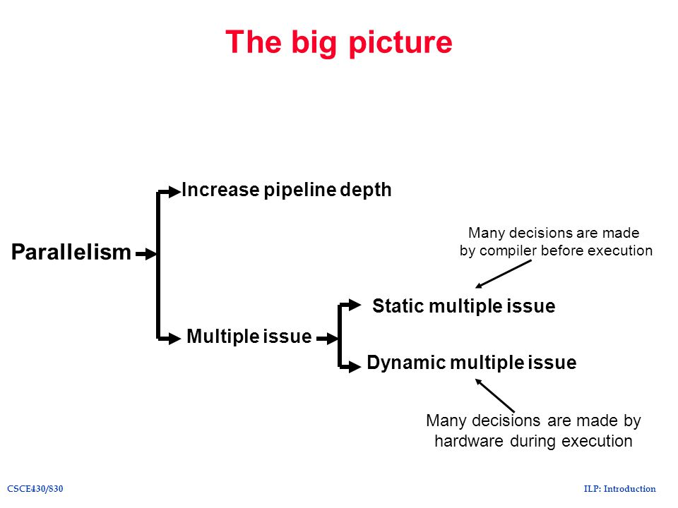 ILP: IntroductionCSCE430/830 The big picture Parallelism Increase pipeline depth Multiple issue Dynamic multiple issue Static multiple issue Many deci