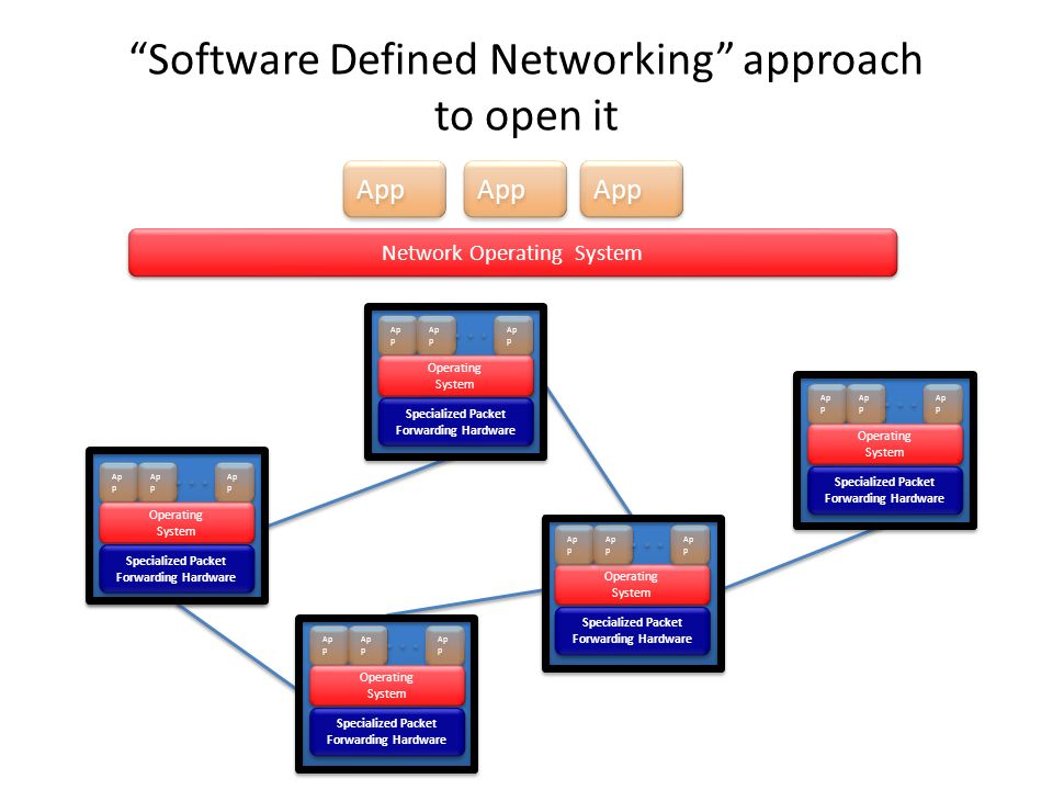 Specialized Packet Forwarding Hardware Ap p Specialized Packet Forwarding Hardware Ap p Specialized Packet Forwarding Hardware Ap p Specialized Packet Forwarding Hardware Ap p Specialized Packet Forwarding Hardware Operating System Operating System Operating System Operating System Operating System Operating System Operating System Operating System Operating System Operating System Ap p Network Operating System App Software Defined Networking approach to open it