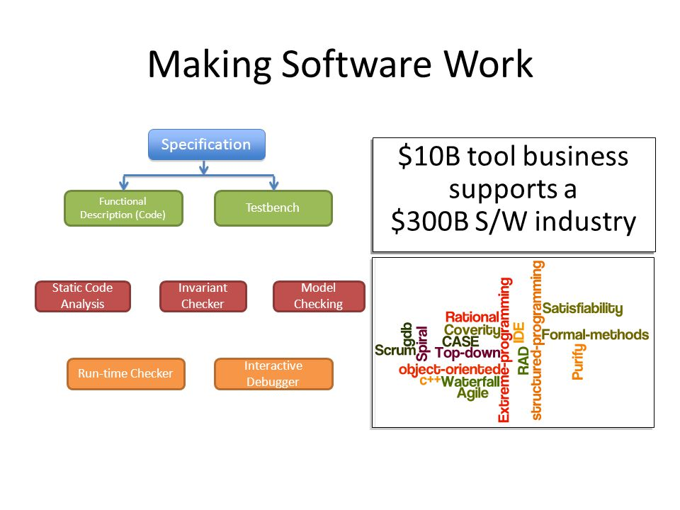 Making Software Work Static Code Analysis Invariant Checker Interactive Debugger Model Checking Run-time Checker Specification Testbench Functional Description (Code)