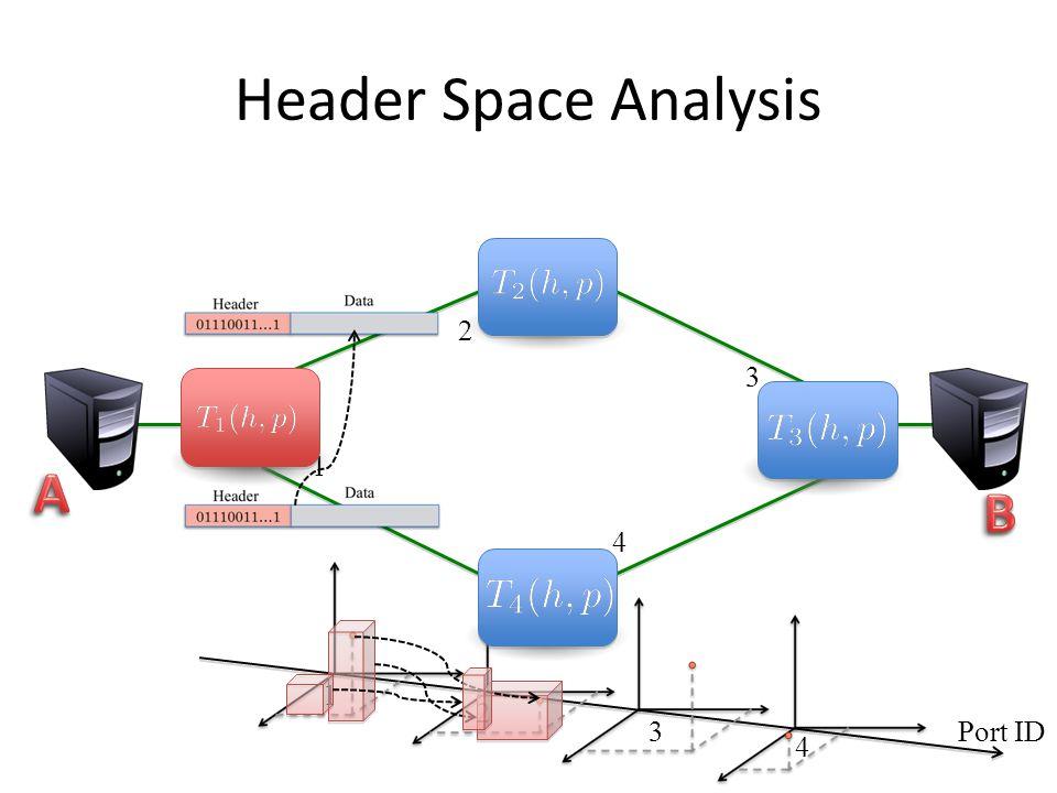 Header Space Analysis 1 2 3 4 1 2 3 4 Port ID