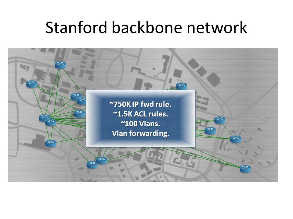 Stanford backbone network 39 ~750K IP fwd rule. ~1.5K ACL rules.
