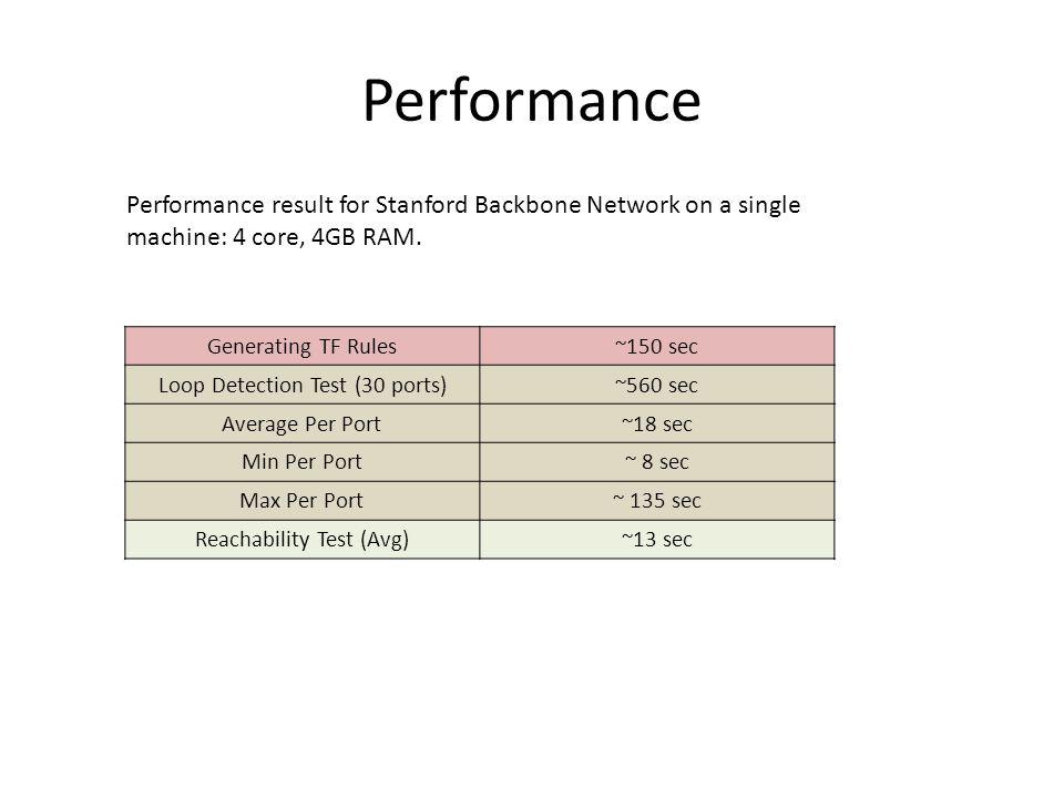 Performance 41 Generating TF Rules~150 sec Loop Detection Test (30 ports)~560 sec Average Per Port~18 sec Min Per Port~ 8 sec Max Per Port~ 135 sec Reachability Test (Avg)~13 sec Performance result for Stanford Backbone Network on a single machine: 4 core, 4GB RAM.