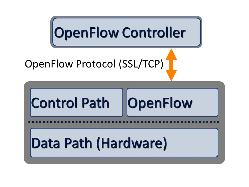 Data Path (Hardware) Control Path OpenFlow OpenFlow Controller OpenFlow Protocol (SSL/TCP)