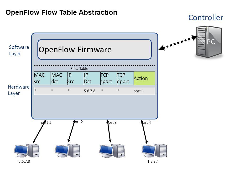 Controller PC Hardware Layer Software Layer Flow Table MAC src MAC dst IP Src IP Dst TCP sport TCP dport Action OpenFlow Firmware **5.6.7.8***port 1 port 4port 3 port 2 port 1 1.2.3.45.6.7.8 OpenFlow Flow Table Abstraction