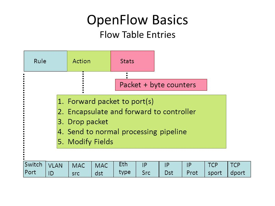OpenFlow Basics Flow Table Entries Switch Port MAC src MAC dst Eth type VLAN ID IP Src IP Dst IP Prot TCP sport TCP dport RuleActionStats 1.Forward packet to port(s) 2.Encapsulate and forward to controller 3.Drop packet 4.Send to normal processing pipeline 5.Modify Fields Packet + byte counters