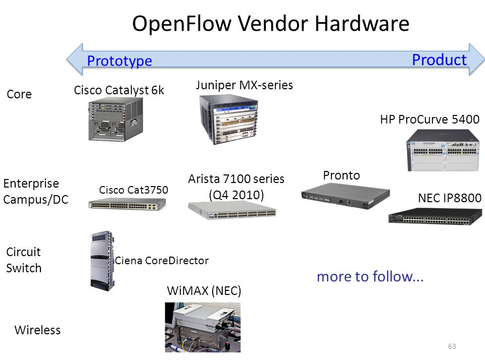 OpenFlow Vendor Hardware more to follow...