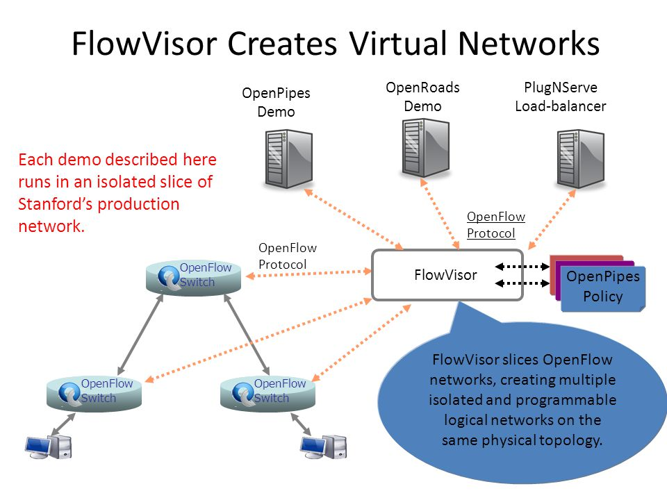 FlowVisor Creates Virtual Networks OpenFlow Switch OpenFlow Switch OpenFlow Switch OpenFlow Protocol FlowVisor OpenPipes Demo OpenRoads Demo OpenFlow Protocol PlugNServe Load-balancer OpenPipes Policy FlowVisor slices OpenFlow networks, creating multiple isolated and programmable logical networks on the same physical topology.