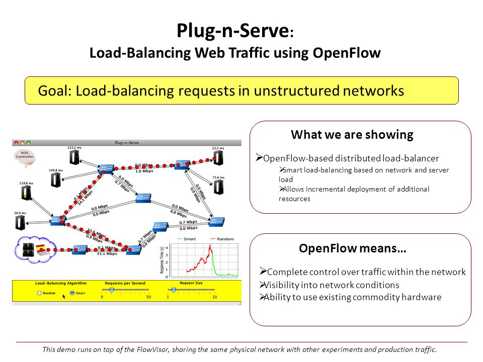 Goal: Load-balancing requests in unstructured networks Plug-n-Serve : Load-Balancing Web Traffic using OpenFlow OpenFlow means…  Complete control over traffic within the network  Visibility into network conditions  Ability to use existing commodity hardware What we are showing  OpenFlow-based distributed load-balancer  Smart load-balancing based on network and server load  Allows incremental deployment of additional resources This demo runs on top of the FlowVisor, sharing the same physical network with other experiments and production traffic.