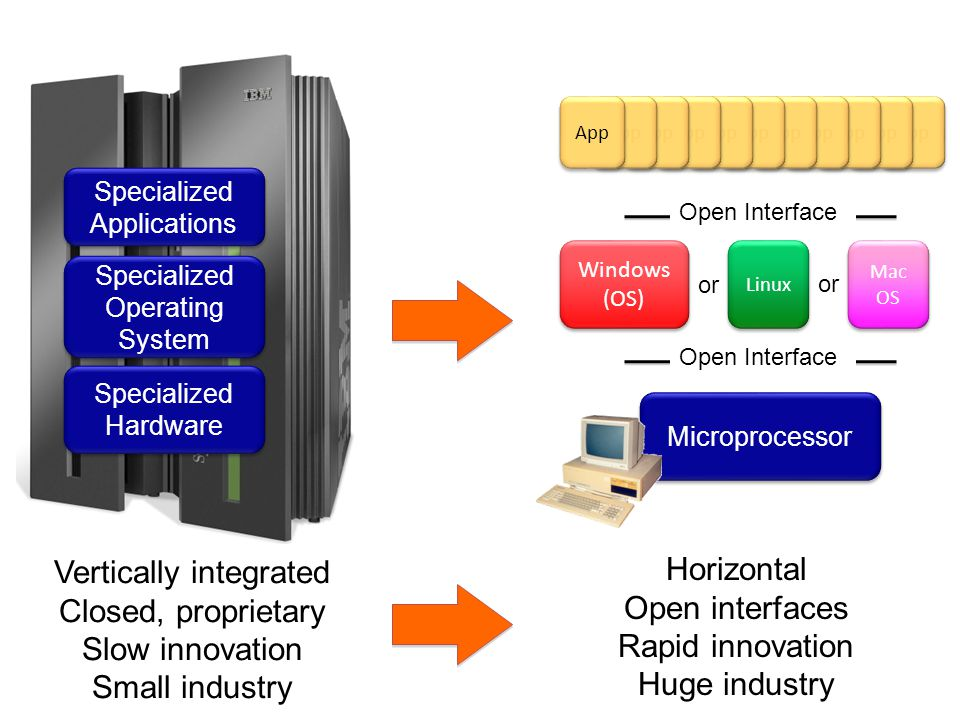 Vertically integrated Closed, proprietary Slow innovation Small industry Specialized Operating System Specialized Operating System Specialized Hardware Specialized Hardware App Specialized Applications Specialized Applications Horizontal Open interfaces Rapid innovation Huge industry Microprocessor Open Interface Linux Mac OS Mac OS Windows (OS) Windows (OS) or Open Interface