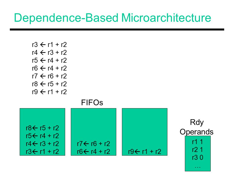 Dependence-Based Microarchitecture r8  r5 + r2 r5  r4 + r2 r4  r3 + r2 r3  r1 + r2 r7  r6 + r2 r6  r4 + r2r9  r1 + r2 r3  r1 + r2 r4  r3 + r2 r5  r4 + r2 r6  r4 + r2 r7  r6 + r2 r8  r5 + r2 r9  r1 + r2 r1 1 r2 1 r3 0 … FIFOs Rdy Operands