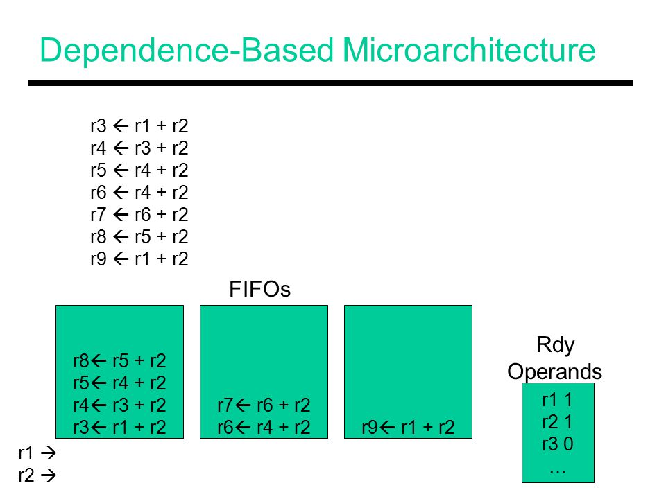 Dependence-Based Microarchitecture r8  r5 + r2 r5  r4 + r2 r4  r3 + r2 r3  r1 + r2 r7  r6 + r2 r6  r4 + r2r9  r1 + r2 r3  r1 + r2 r4  r3 + r2 r5  r4 + r2 r6  r4 + r2 r7  r6 + r2 r8  r5 + r2 r9  r1 + r2 r1 1 r2 1 r3 0 … FIFOs Rdy Operands r1  r2 