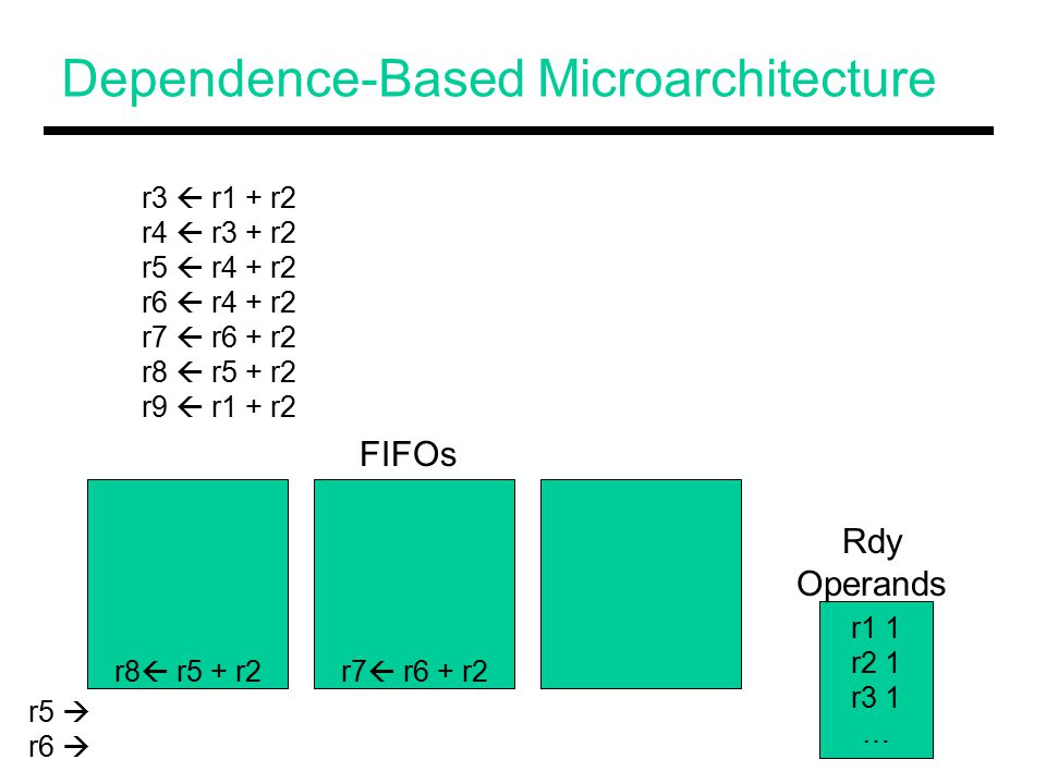 Dependence-Based Microarchitecture r8  r5 + r2r7  r6 + r2 r3  r1 + r2 r4  r3 + r2 r5  r4 + r2 r6  r4 + r2 r7  r6 + r2 r8  r5 + r2 r9  r1 + r2 r1 1 r2 1 r3 1 … FIFOs Rdy Operands r5  r6 