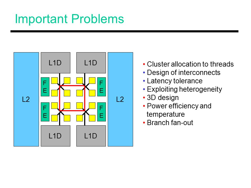 Important Problems L1D L2 FEFE FEFE FEFE FEFE Cluster allocation to threads Design of interconnects Latency tolerance Exploiting heterogeneity 3D design Power efficiency and temperature Branch fan-out