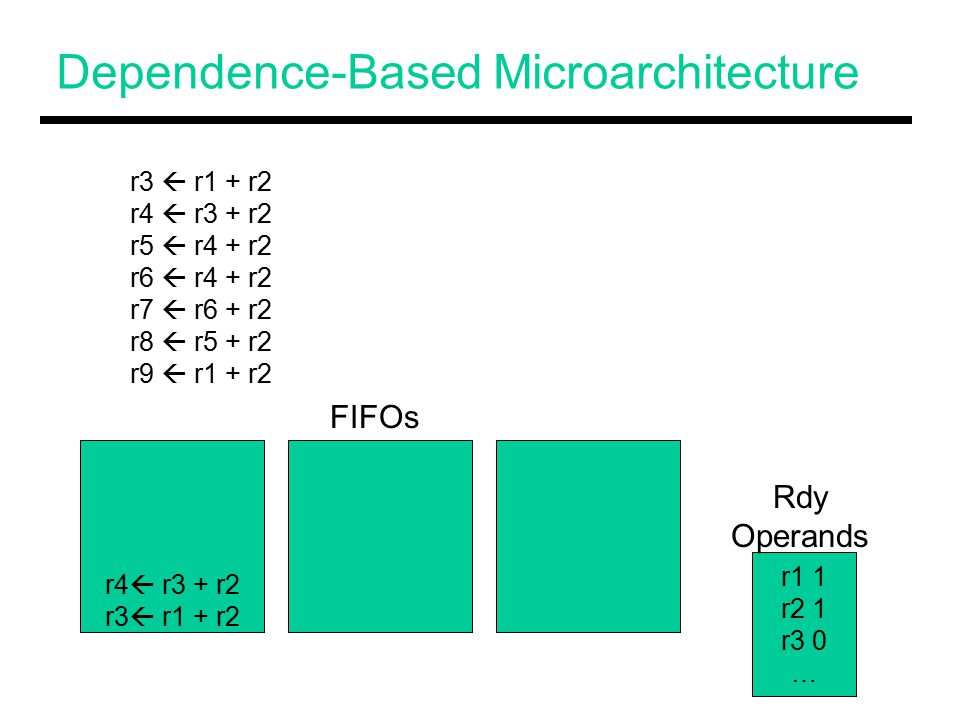 Dependence-Based Microarchitecture r4  r3 + r2 r3  r1 + r2 r4  r3 + r2 r5  r4 + r2 r6  r4 + r2 r7  r6 + r2 r8  r5 + r2 r9  r1 + r2 r1 1 r2 1 r3 0 … FIFOs Rdy Operands