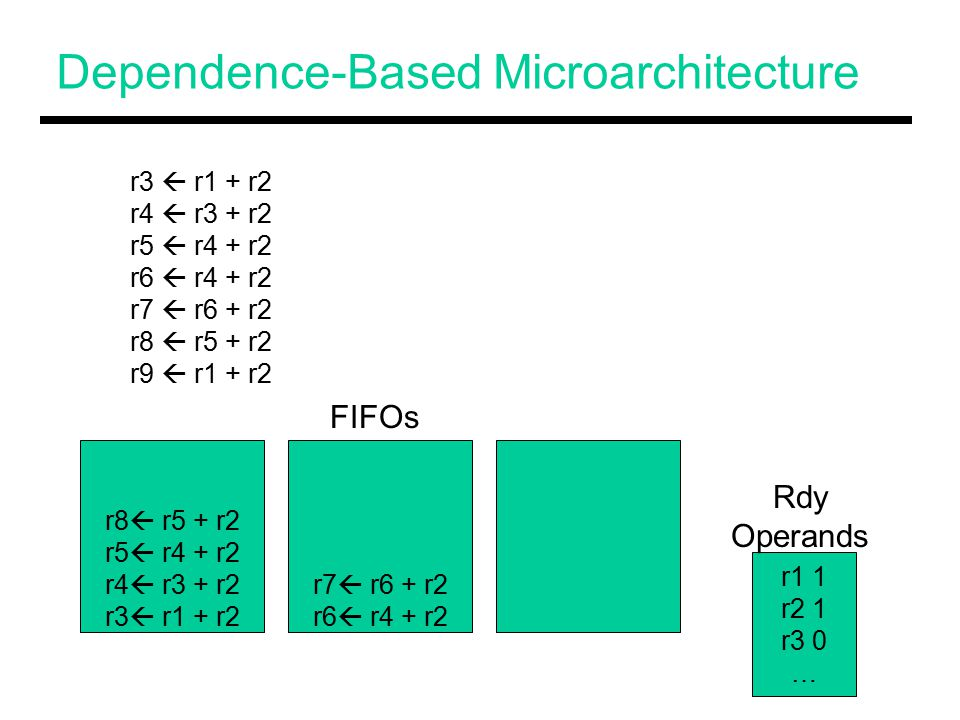 Dependence-Based Microarchitecture r8  r5 + r2 r5  r4 + r2 r4  r3 + r2 r3  r1 + r2 r7  r6 + r2 r6  r4 + r2 r3  r1 + r2 r4  r3 + r2 r5  r4 + r2 r6  r4 + r2 r7  r6 + r2 r8  r5 + r2 r9  r1 + r2 r1 1 r2 1 r3 0 … FIFOs Rdy Operands