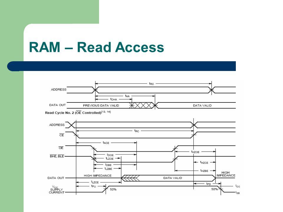 RAM – Read Access