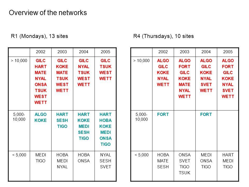 Overview of the networks R1 (Mondays), 13 sitesR4 (Thursdays), 10 sites 2002200320042005 > 10,000GILCHARTMATENYALONSATSUKWESTWETTGILCKOKEMATETSUKWESTWETTGILCNYALTSUKWESTWETTGILCTSUKWESTWETT 5,000- 10,000ALGOKOKEHARTSESHTIGOHARTKOKEMEDISESHTIGOHARTHOBAKOKEMEDIONSATIGO < 5,000MEDI TIGO HOBA MEDI NYAL HOBA ONSA NYAL SESH SVET 2002200320042005 > 10,000ALGOGILCKOKENYALWETTALGOFORTGILCKOKEMATENYALWETTALGOGILCKOKENYALSVETWETTALGOFORTGILCKOKENYALSVETWETT 5,000- 10,000FORTFORT < 5,000HOBA MATE SESH ONSA SVET TIGO TSUK MEDI ONSA TIGO HART MEDI TIGO