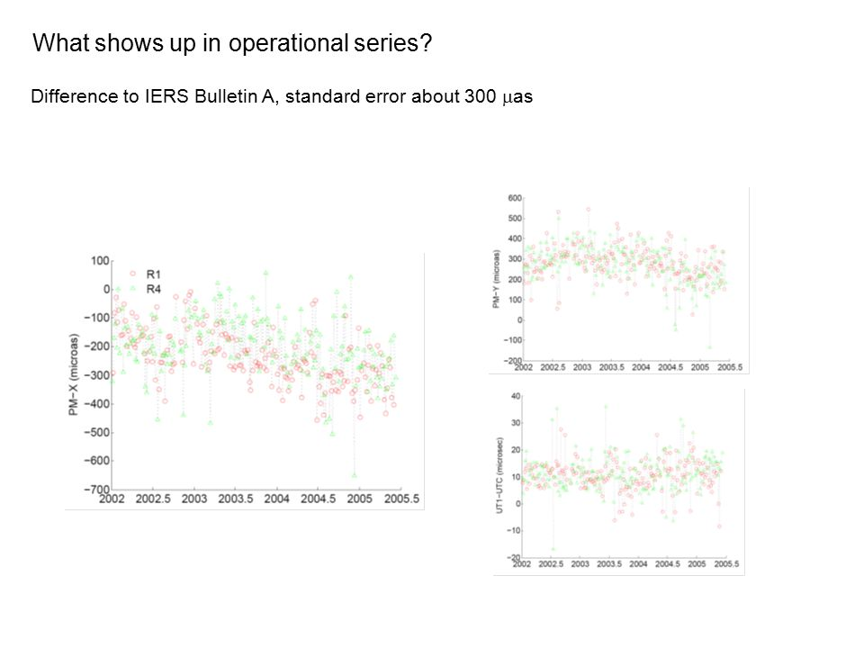 What shows up in operational series? Difference to IERS Bulletin A, standard error about 300  as