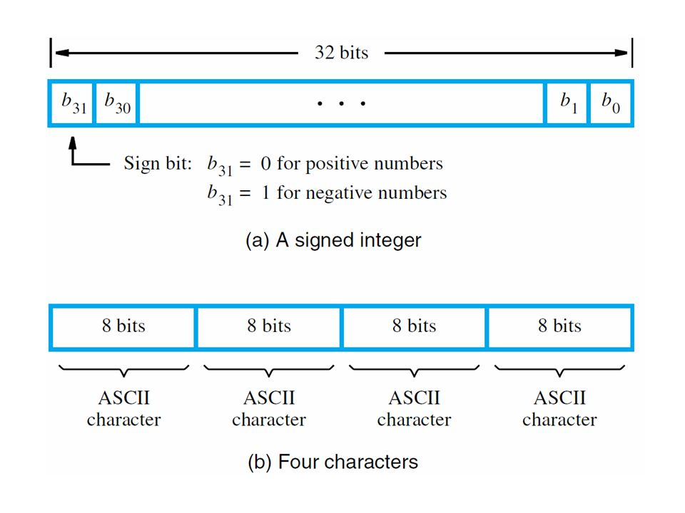Indirection and Pointers Register, absolute, and immediate modes directly provide the operand or address Other modes provide information from which the effective address of operand is derived For program that adds numbers in a list, use register as pointer to next number Indirect mode provides address in register: Load R2, (R5)